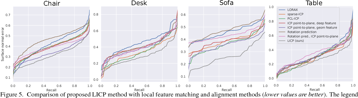 Figure 4 for Scene Recomposition by Learning-based ICP