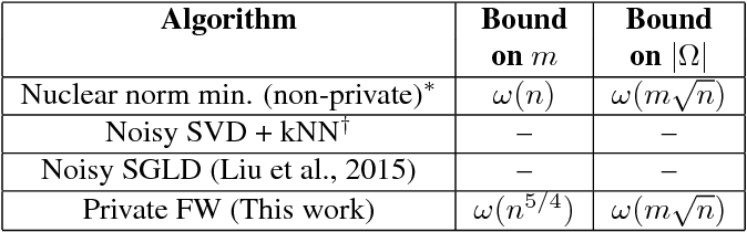 Figure 1 for Differentially Private Matrix Completion Revisited