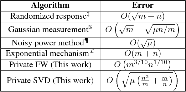 Figure 3 for Differentially Private Matrix Completion Revisited
