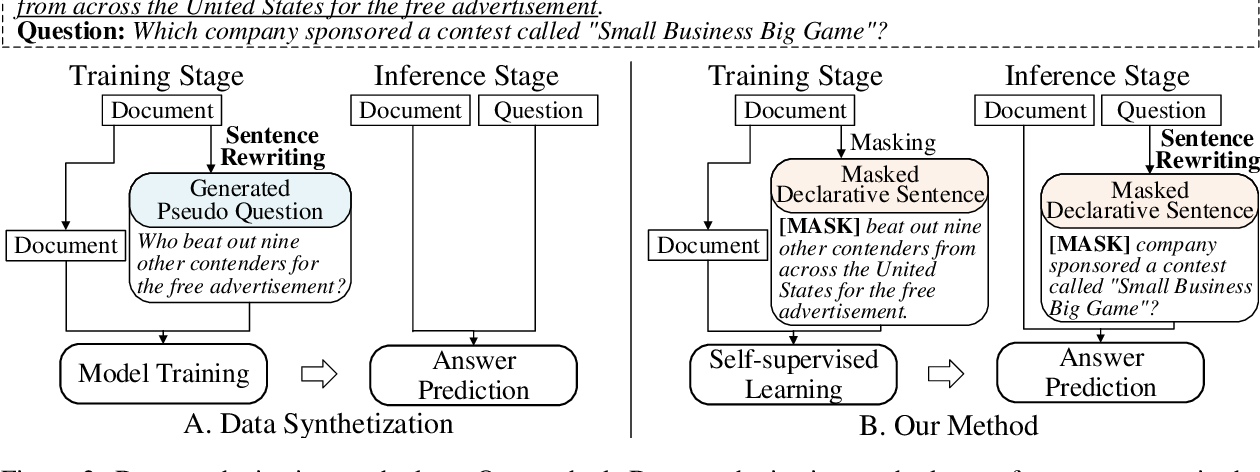 Figure 3 for Bridging the Gap between Language Model and Reading Comprehension: Unsupervised MRC via Self-Supervision