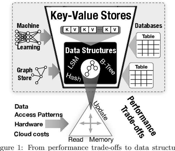 Figure 1 for Learning Key-Value Store Design