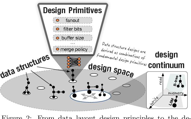 Figure 2 for Learning Key-Value Store Design