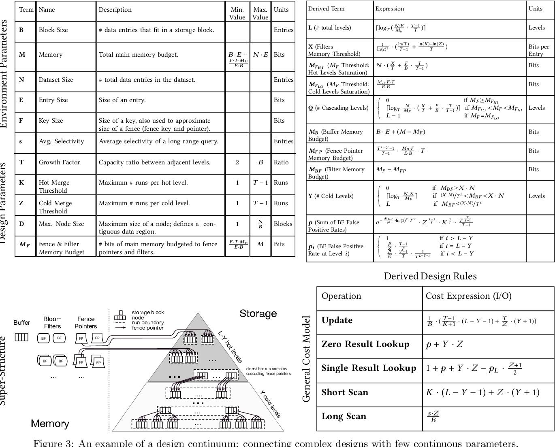 Figure 3 for Learning Key-Value Store Design