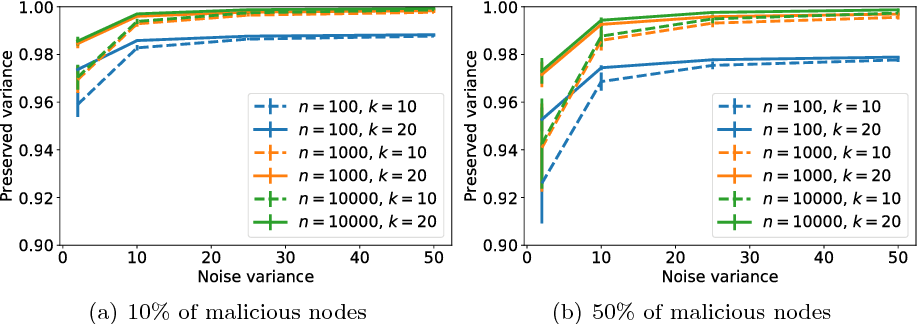 Figure 2 for Hiding in the Crowd: A Massively Distributed Algorithm for Private Averaging with Malicious Adversaries