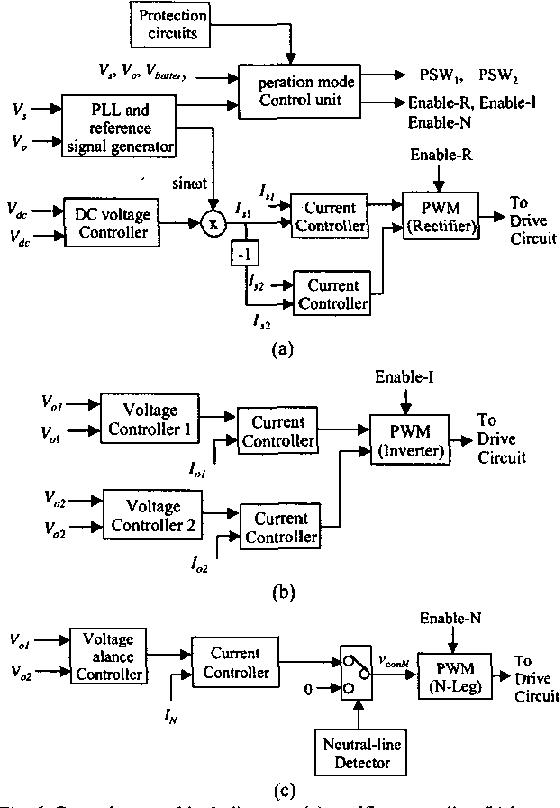 control sptem block diagram: (a) reclifier controller
