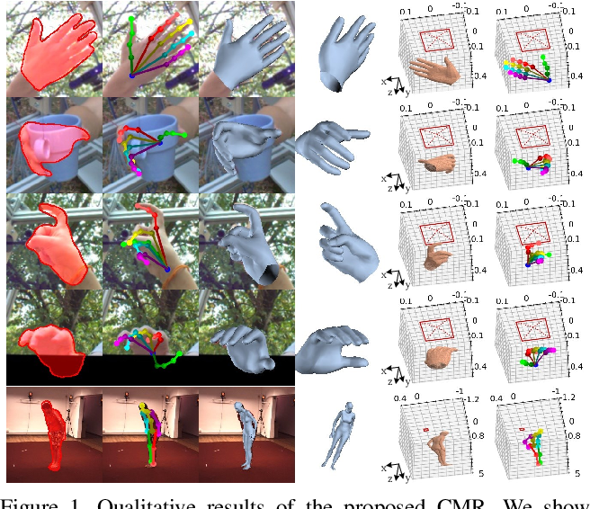 Figure 1 for Camera-Space Hand Mesh Recovery via Semantic Aggregation and Adaptive 2D-1D Registration