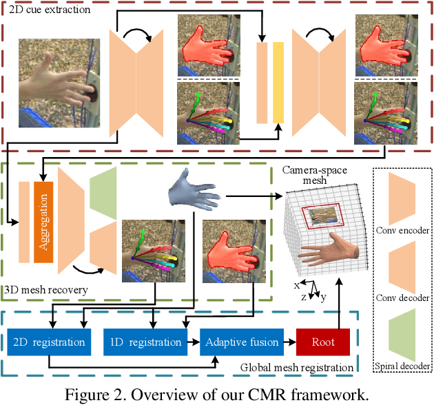 Figure 3 for Camera-Space Hand Mesh Recovery via Semantic Aggregation and Adaptive 2D-1D Registration