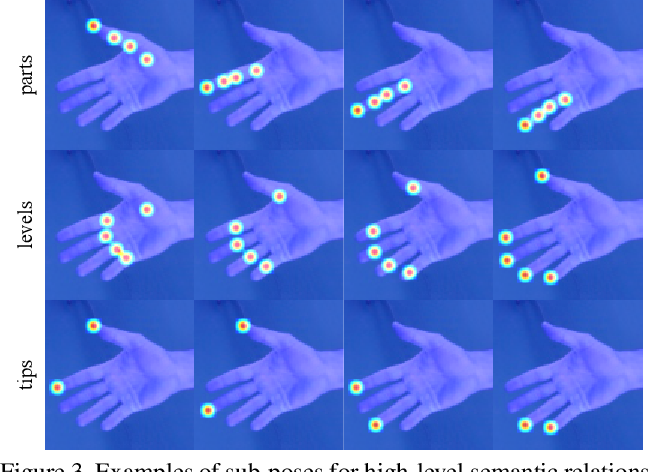 Figure 4 for Camera-Space Hand Mesh Recovery via Semantic Aggregation and Adaptive 2D-1D Registration