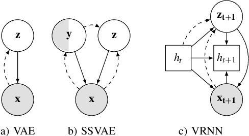 Figure 1 for Detect, anticipate and generate: Semi-supervised recurrent latent variable models for human activity modeling