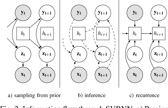 Figure 2 for Detect, anticipate and generate: Semi-supervised recurrent latent variable models for human activity modeling