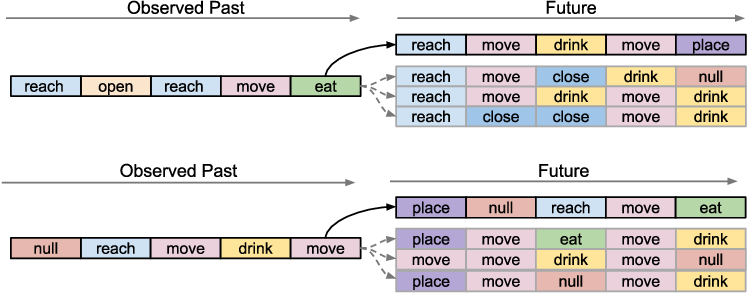 Figure 3 for Detect, anticipate and generate: Semi-supervised recurrent latent variable models for human activity modeling