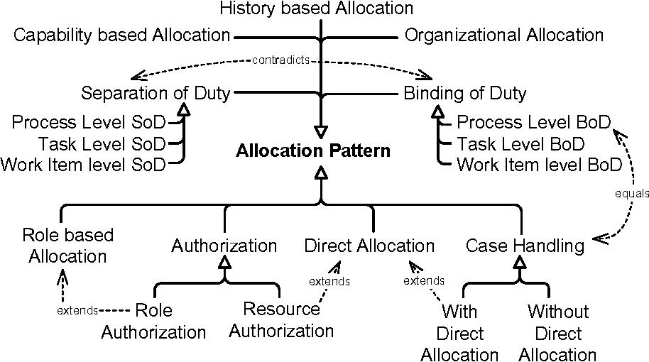 Enabling resource assignment constraints in bpmn semantic scholar figure 3 ccuart Gallery