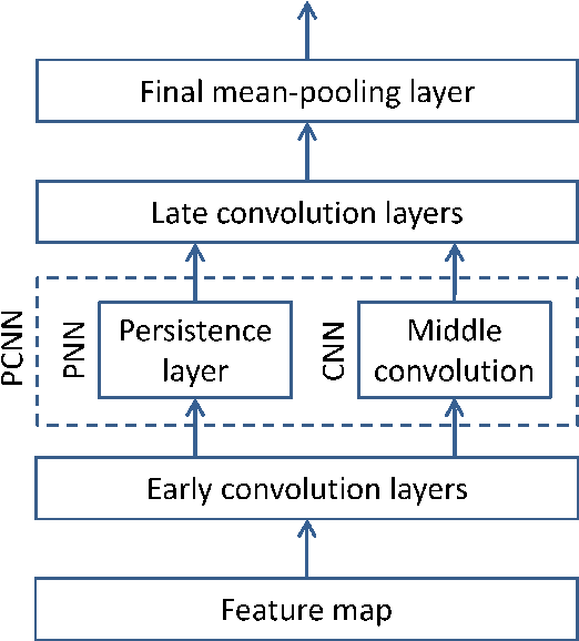 Figure 3 for Applying Topological Persistence in Convolutional Neural Network for Music Audio Signals