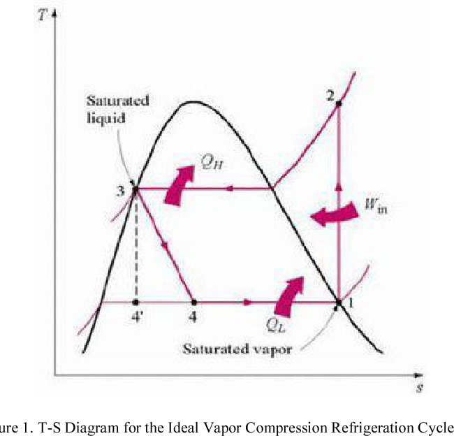 t-s diagram for the ideal vapor compression refrigeration cycle