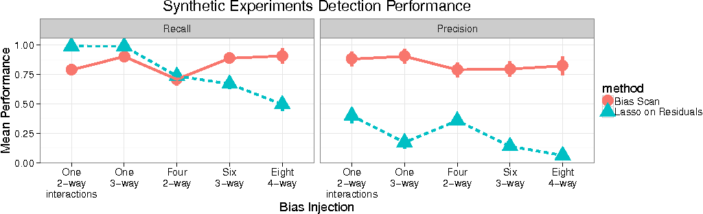 Figure 1 for Identifying Significant Predictive Bias in Classifiers