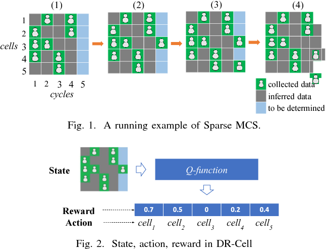 Figure 1 for Cell Selection with Deep Reinforcement Learning in Sparse Mobile Crowdsensing