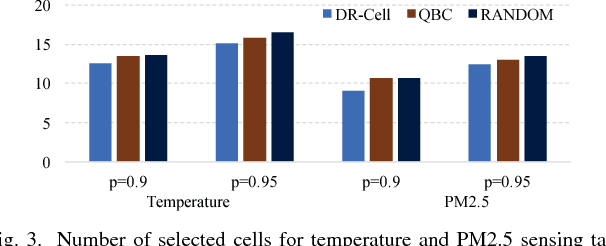 Figure 2 for Cell Selection with Deep Reinforcement Learning in Sparse Mobile Crowdsensing