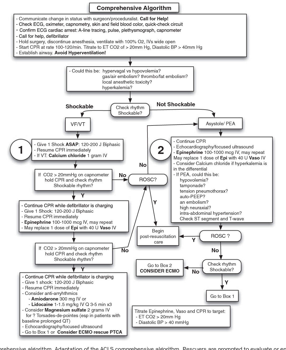 Figure 4 from Cardiac Arrest in the Operating Room: Resuscitation