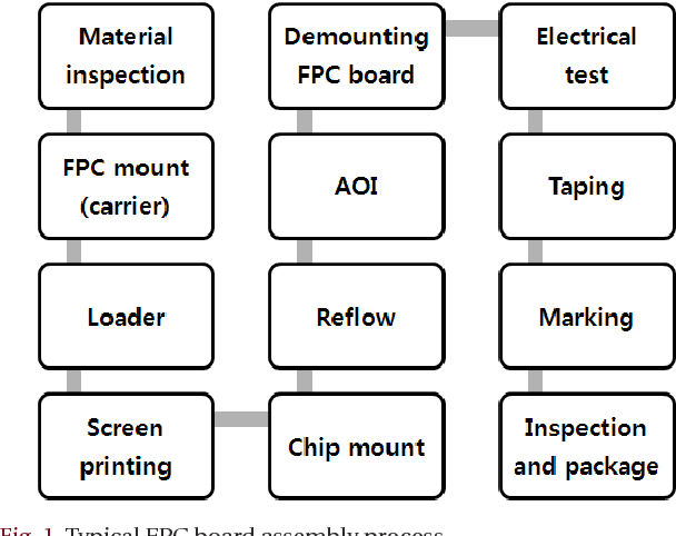 Figure 1 from Process Optimization for Flexible Printed