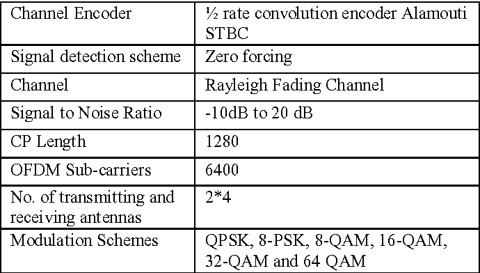 Table I from Performance Analysis of 2*4 MIMO-MC-CDMA in Rayleigh
