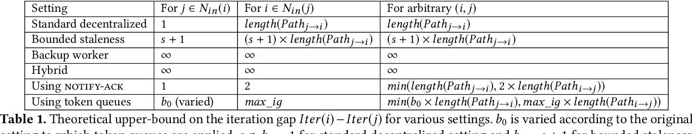 Figure 1 for Hop: Heterogeneity-Aware Decentralized Training