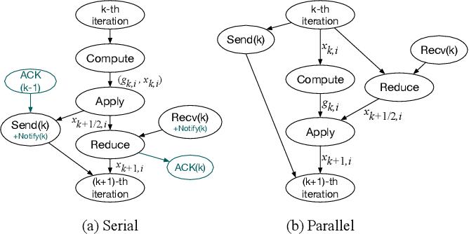 Figure 2 for Hop: Heterogeneity-Aware Decentralized Training