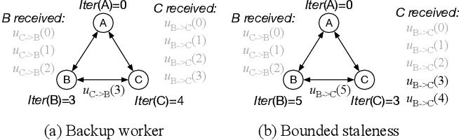 Figure 3 for Hop: Heterogeneity-Aware Decentralized Training