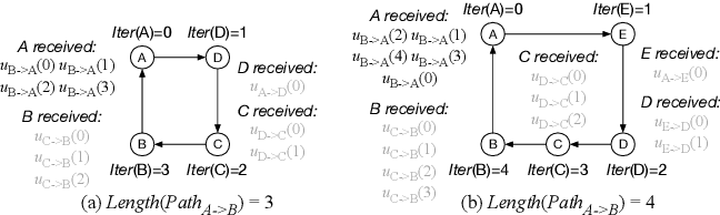 Figure 4 for Hop: Heterogeneity-Aware Decentralized Training