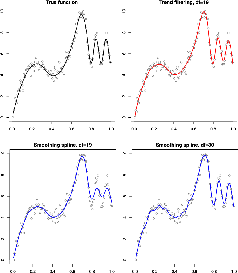Figure 4 for Adaptive piecewise polynomial estimation via trend filtering
