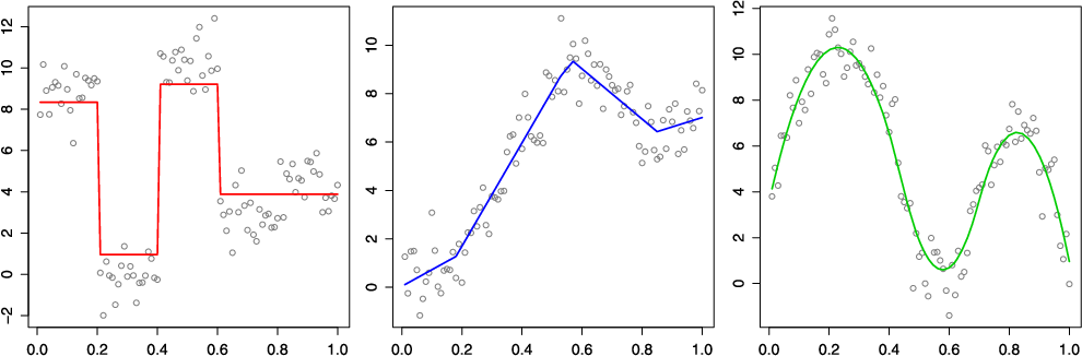 Figure 1 for Adaptive piecewise polynomial estimation via trend filtering