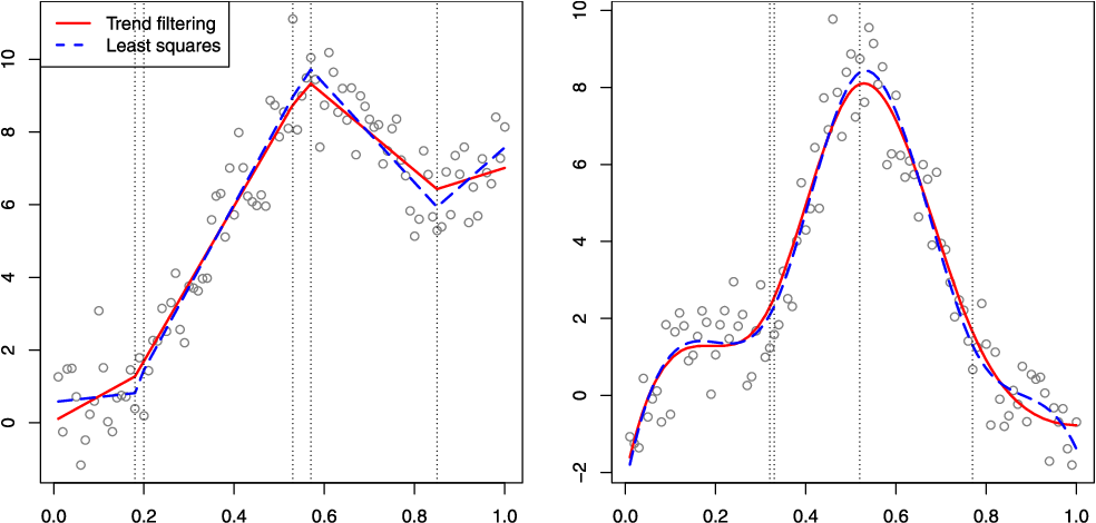 Figure 2 for Adaptive piecewise polynomial estimation via trend filtering