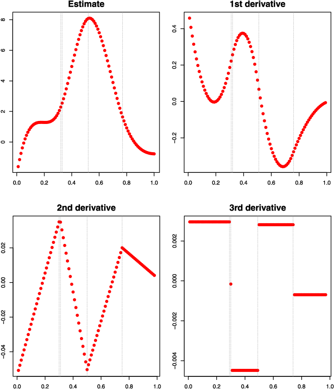 Figure 3 for Adaptive piecewise polynomial estimation via trend filtering