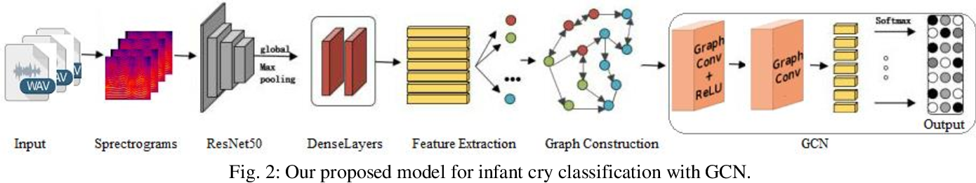 Figure 3 for Infant Cry Classification with Graph Convolutional Networks