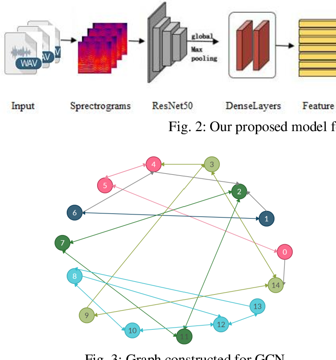 Figure 4 for Infant Cry Classification with Graph Convolutional Networks