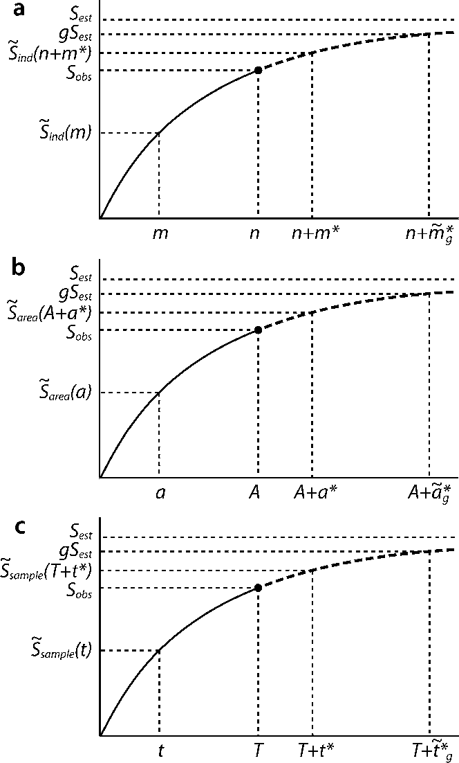 Figure 1 from Models and estimators linking individual-based