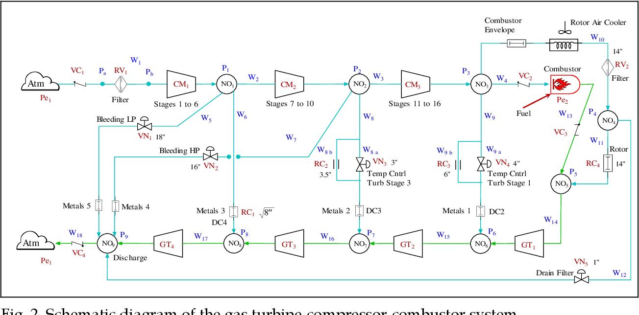 schematic diagram of the gas turbine-compressor-combustor system