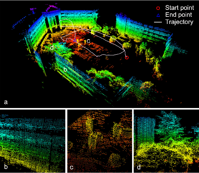 Figure 1 for GP-SLAM+: real-time 3D lidar SLAM based on improved regionalized Gaussian process map reconstruction