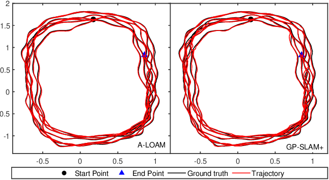 Figure 2 for GP-SLAM+: real-time 3D lidar SLAM based on improved regionalized Gaussian process map reconstruction