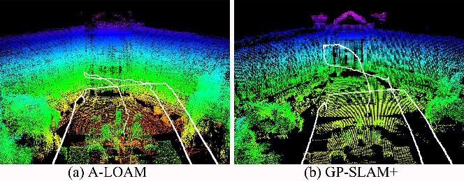 Figure 4 for GP-SLAM+: real-time 3D lidar SLAM based on improved regionalized Gaussian process map reconstruction