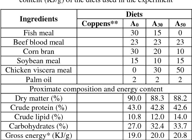 Table 1 from Effect of replacement of fish meal with broiler chicken