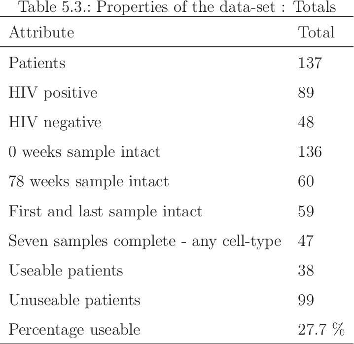 Table 5 3 from Modelling the co-infection dynamics of HIV-1