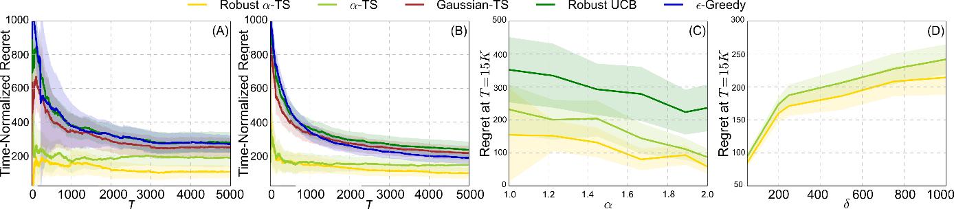 Figure 1 for Thompson Sampling on Symmetric $α$-Stable Bandits