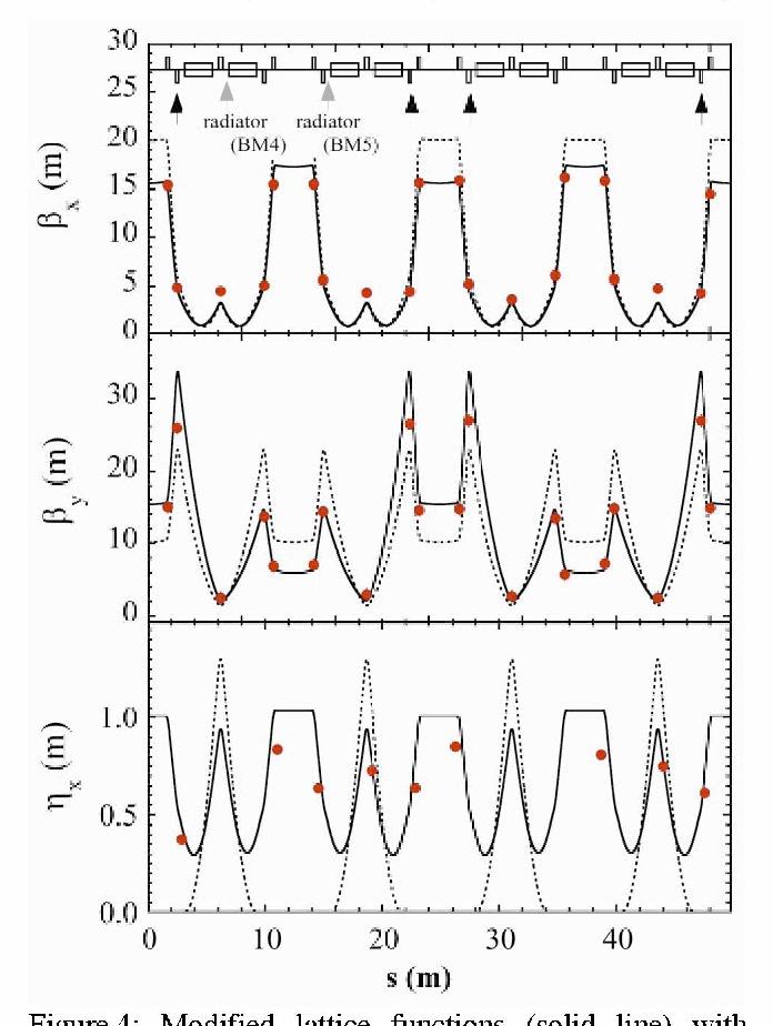 figure 4 from lattice modification of a 1 2 gev stb ring for rh semanticscholar org