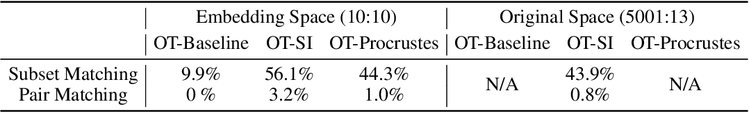 Figure 2 for Learning transport cost from subset correspondence