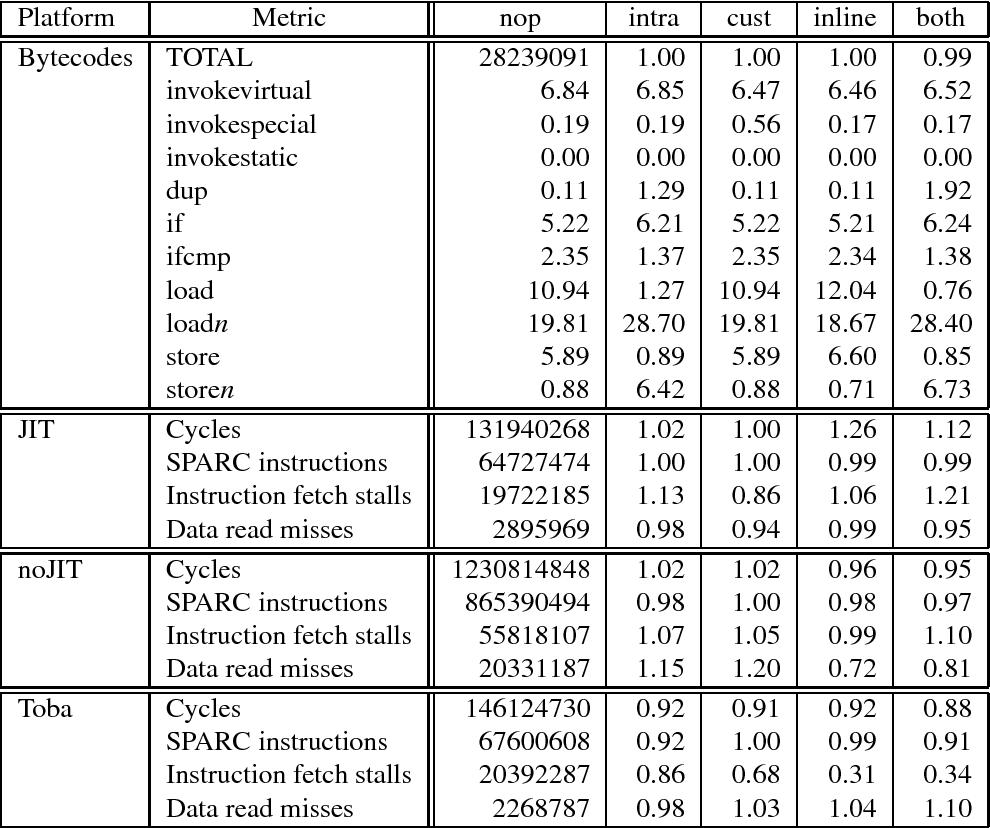 PDF] Persistence-Enabled Optimization Of Java Programs - Semantic