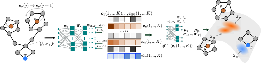 Figure 1 for Designing Random Graph Models Using Variational Autoencoders With Applications to Chemical Design