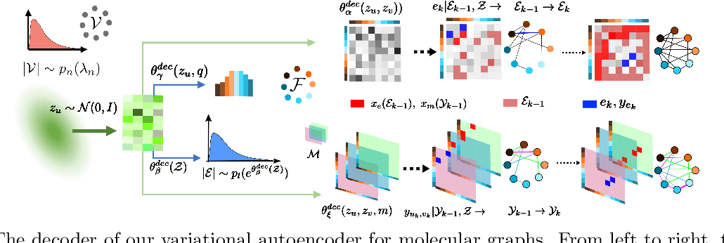 Figure 3 for Designing Random Graph Models Using Variational Autoencoders With Applications to Chemical Design