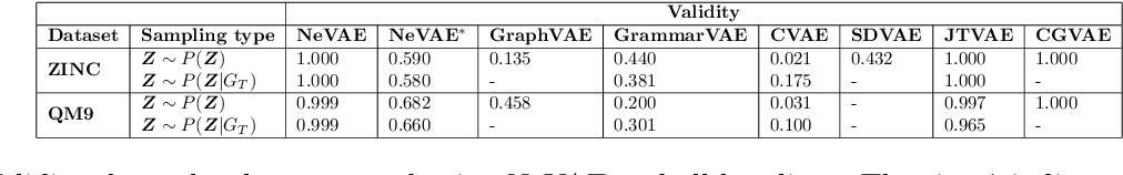 Figure 4 for Designing Random Graph Models Using Variational Autoencoders With Applications to Chemical Design