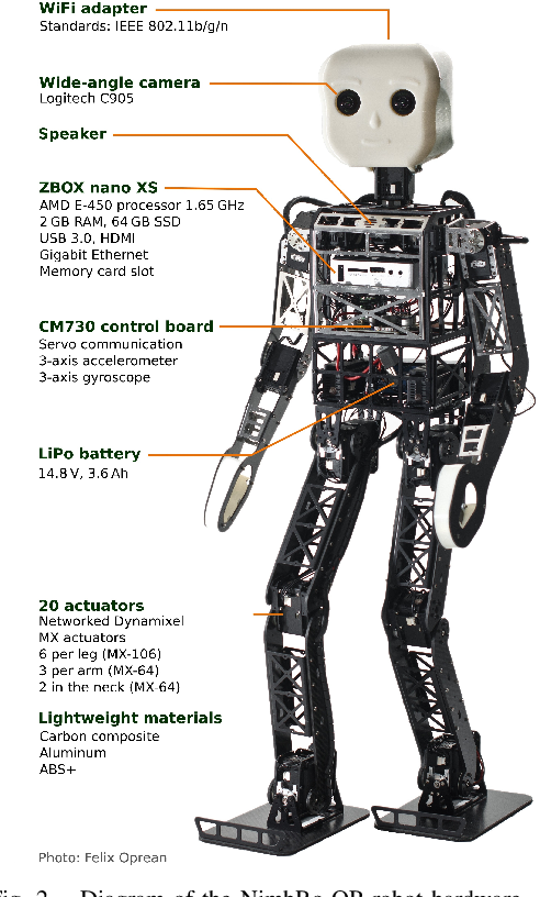 Figure 2 for A ROS-based Software Framework for the NimbRo-OP Humanoid Open Platform