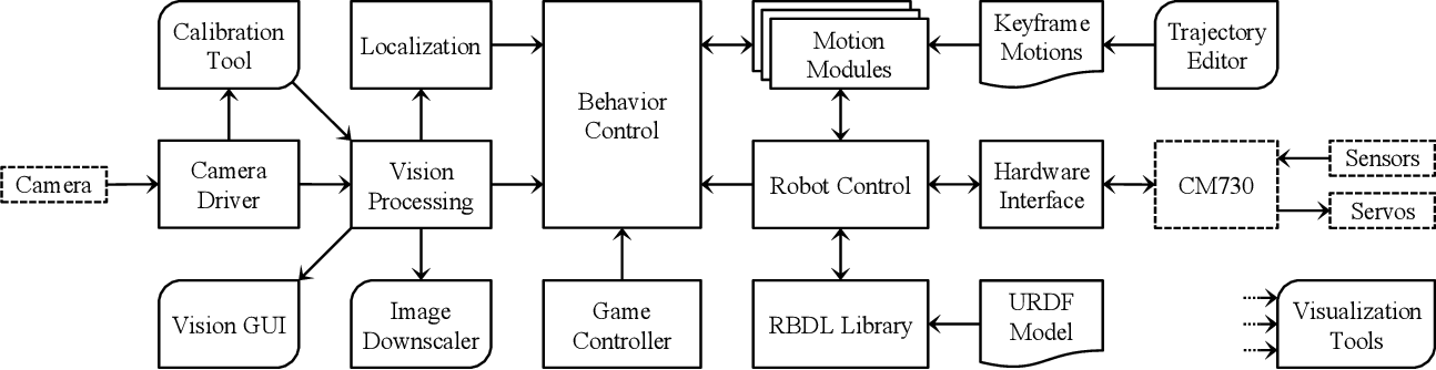 Figure 3 for A ROS-based Software Framework for the NimbRo-OP Humanoid Open Platform